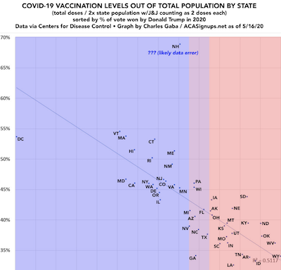 Vaccinations and Trump voters. There appears to be a correlation.