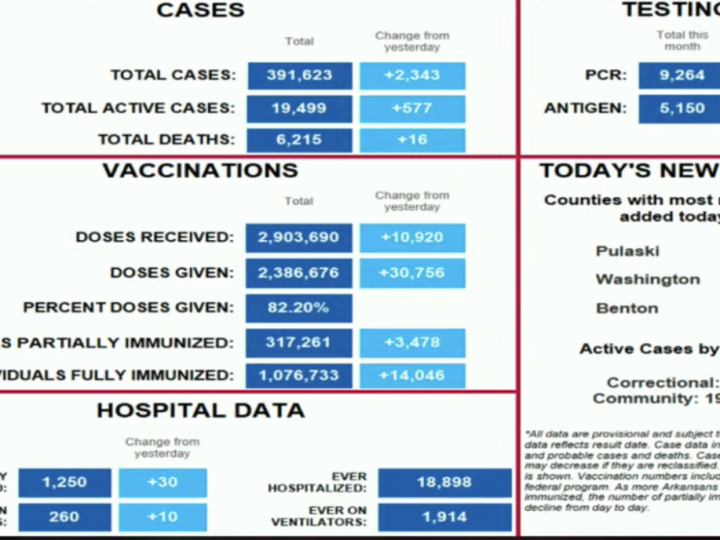 Coronavirus today II: More bad numbers, except in vaccinations, where 30,000 doses were administered